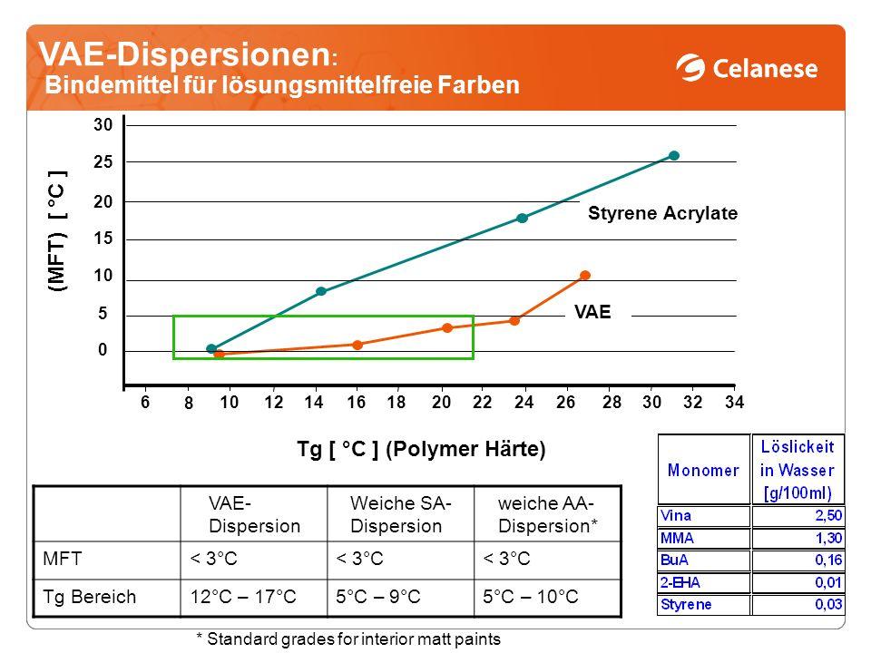 Tg [ °C ] (Polymer Härte)